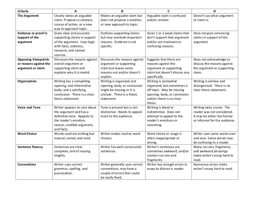 001 Argumentative Research Paper Rubric Outstanding Full