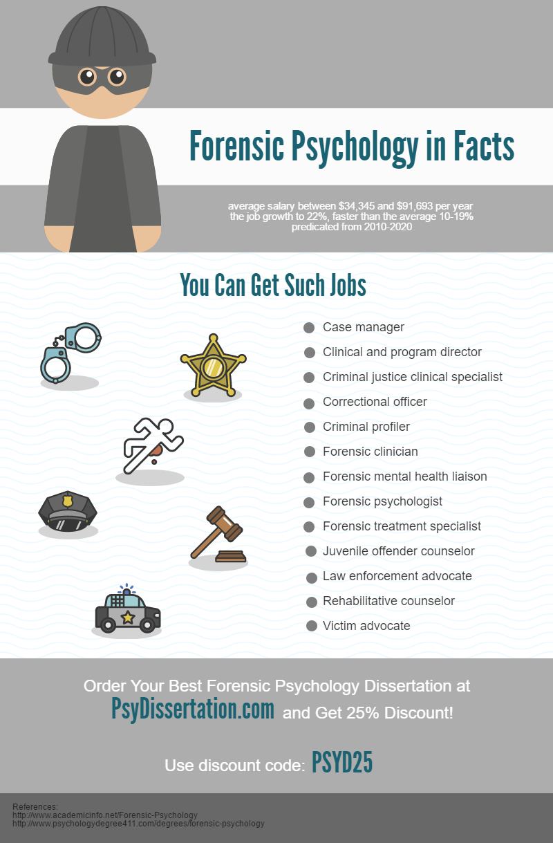 001 Forensic Psychology In Facts Research Paper Topics Unique For Full