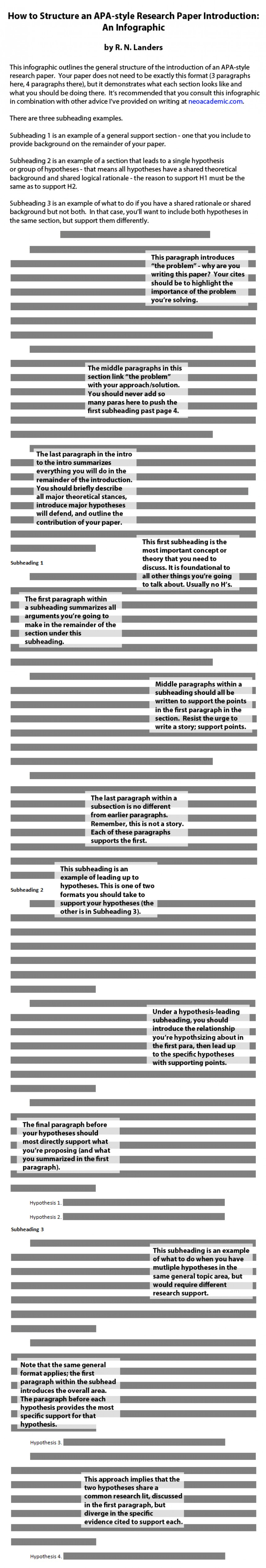 001 Intro Infographic2 Research Paper How To Write Introduction For Archaicawful Apa Sample Writing An A Style