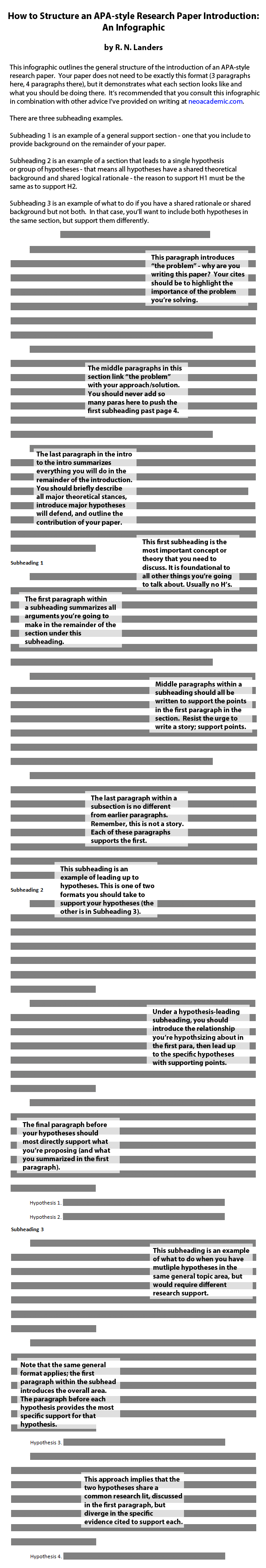 001 Intro Infographic2 Research Paper How To Write Introduction For Archaicawful Apa Writing An A Style Sample Full