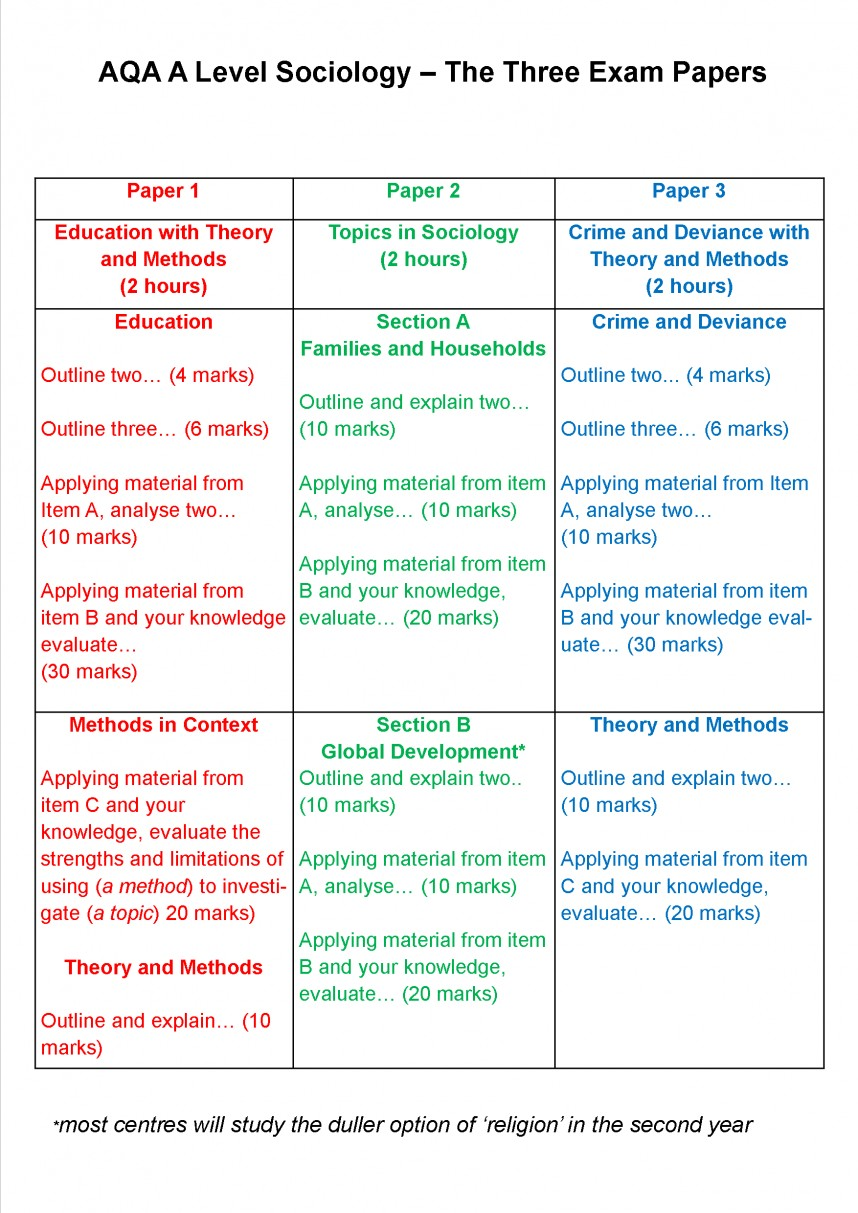 001 Level Exam Summary Postera3 Aqa Sociology Research Methods Pasts Fantastic Past Papers Questions