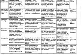 001 Research Paper Middle School Dreaded Rubric Science Fair