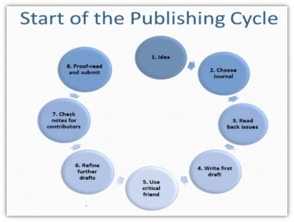 001 Research Paper Publishing Cycle How To Have Stirring A Published Get An Academic India Large