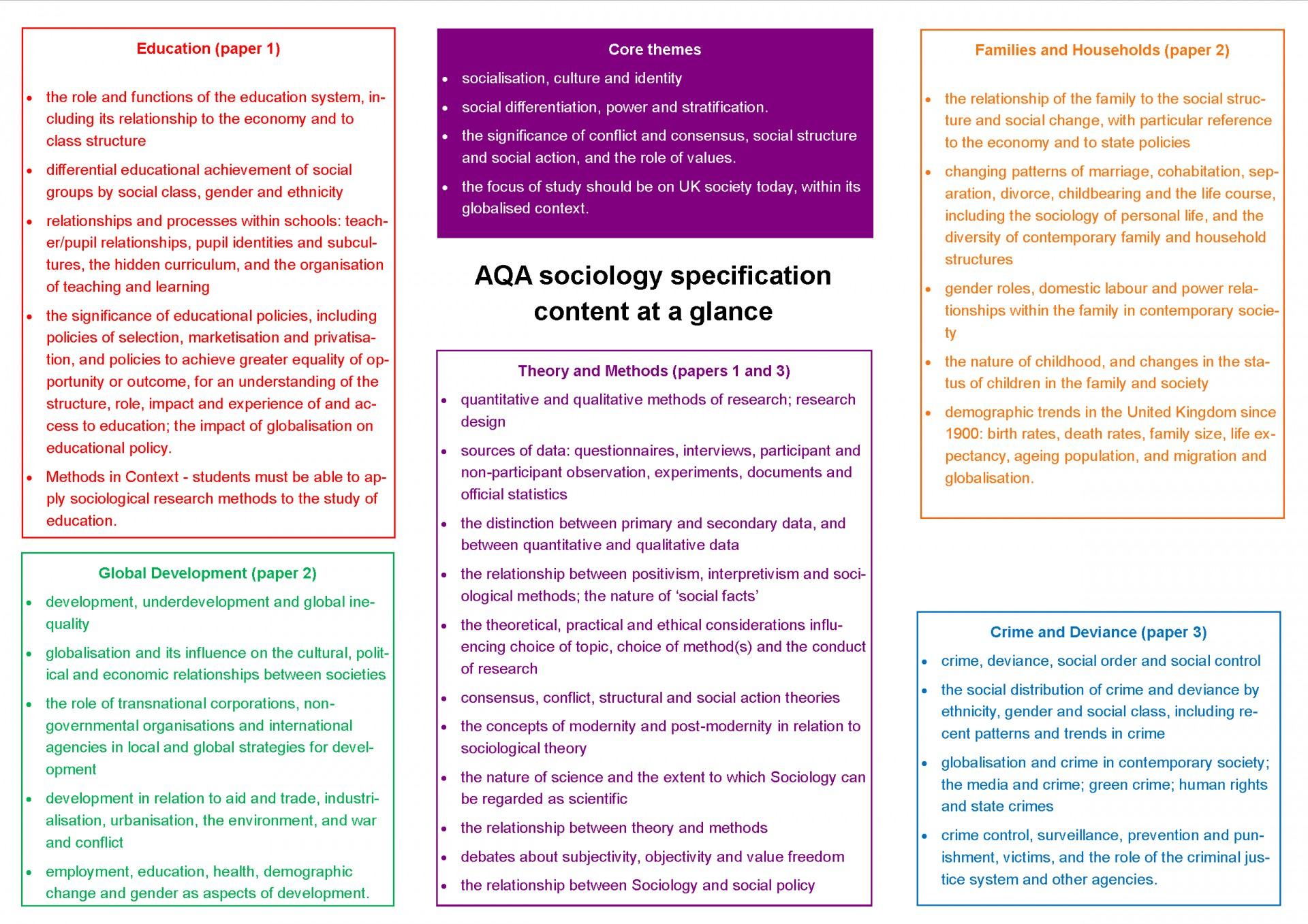 002 Aqa Sociology Specification Content At Glance1 Research Paper Methods Past Fantastic Papers Gcse Questions 1920