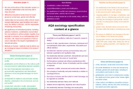 002 Aqa Sociology Specification Content At Glance1 Research Paper Methods Past Fantastic Papers Gcse Questions