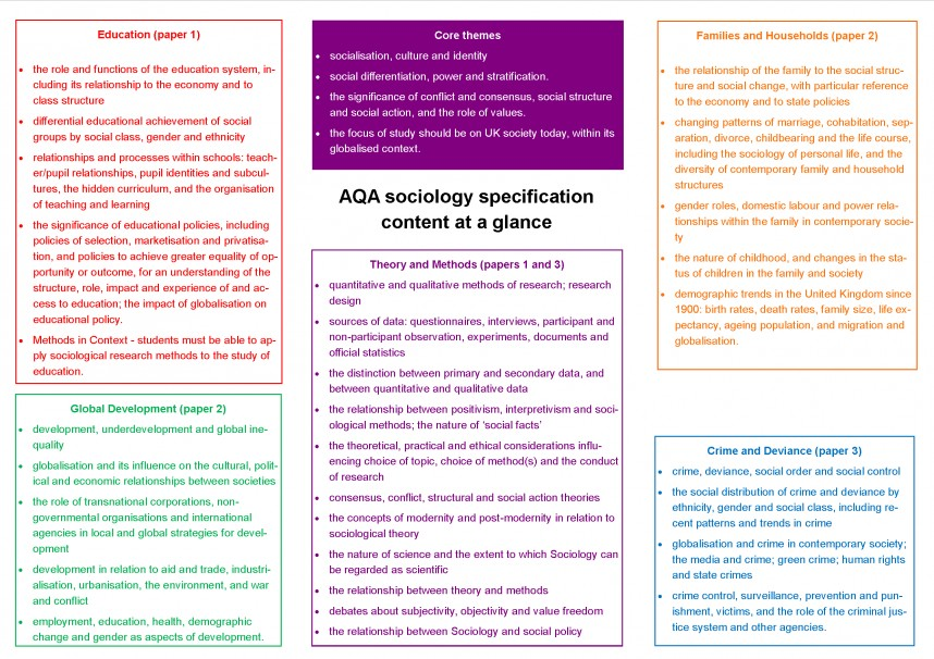 002 Aqa Sociology Specification Content At Glance1 Research Paper Methods Past Fantastic Papers Questions Gcse