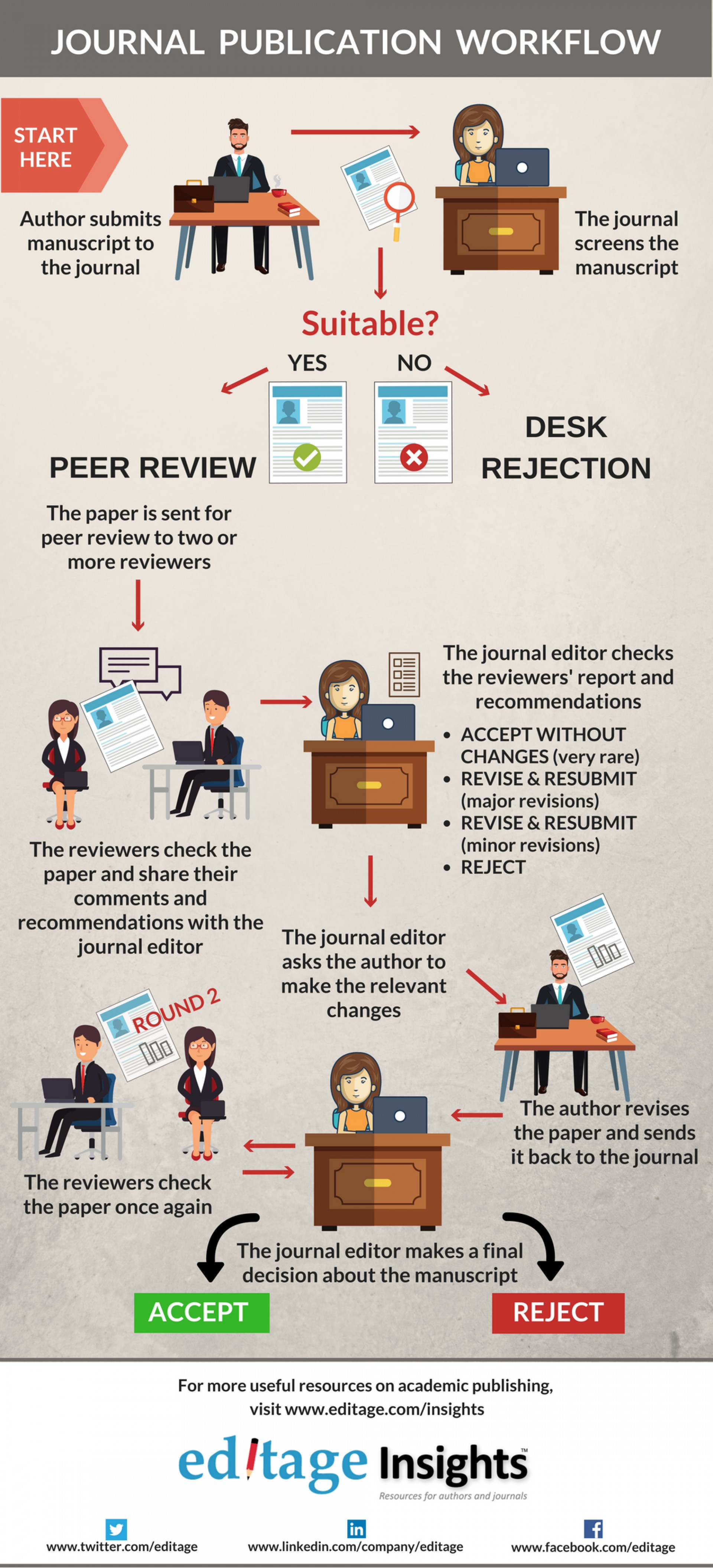 002 Journal Publishing Workflow Journals To Publish Researchs Beautiful Research Papers International Paper In India List Of Best 1920