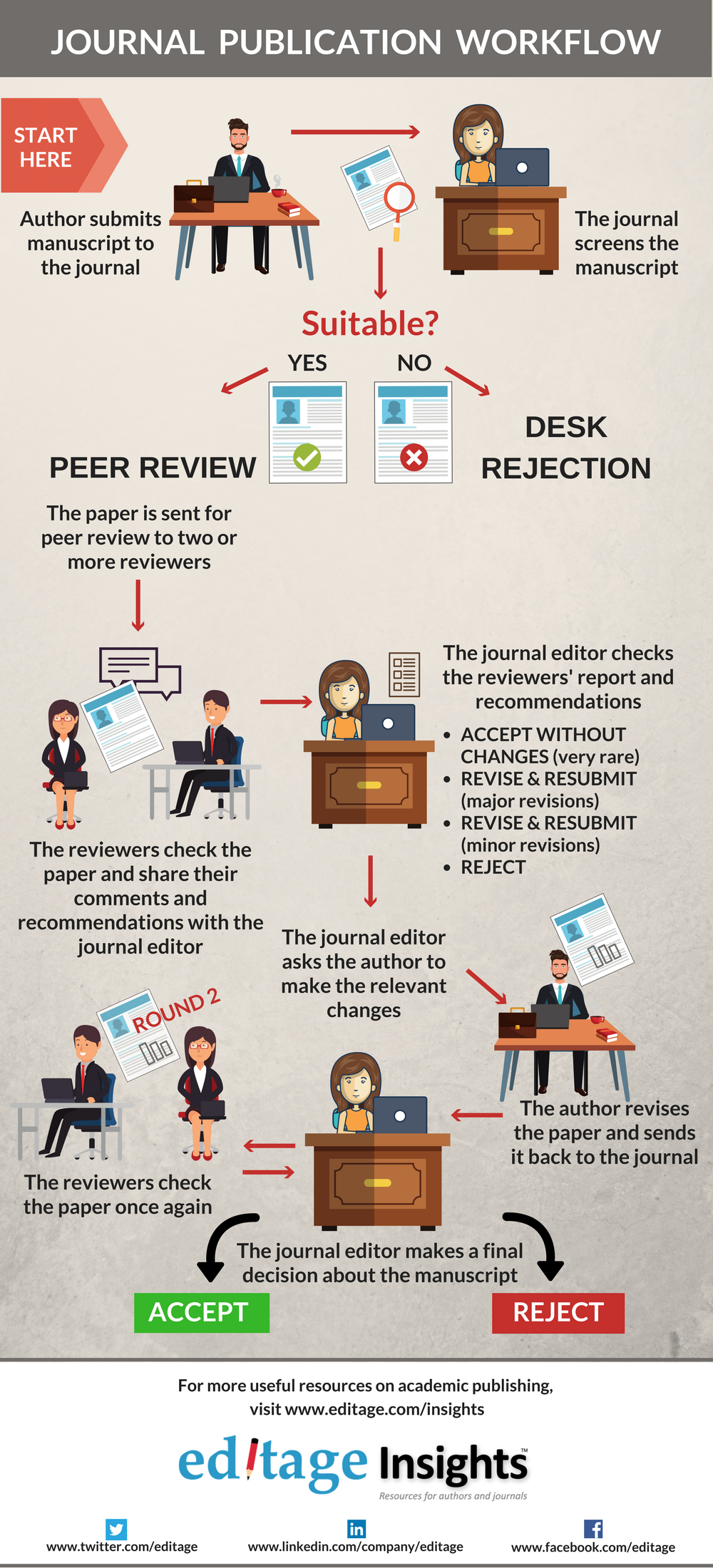 002 Journal Publishing Workflow Journals To Publish Researchs Beautiful Research Papers International Paper In India List Of Best Full