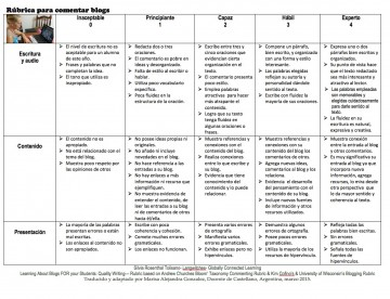 002 Psychology Research Paper Rubric Rubrica Para Comentar Marisa Impressive 360