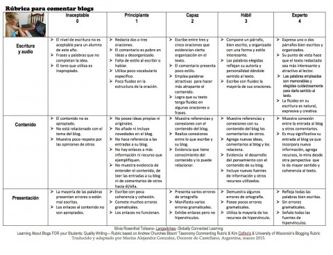 002 Psychology Research Paper Rubric Rubrica Para Comentar Marisa Impressive 480