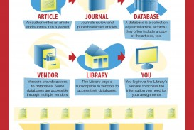 002 Research Paper Academic Article Database Infographic Articles Page Rare Free Scholarly Journal Papers