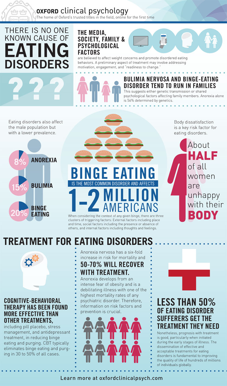 002 Research Paper Oup Ocp Infographic 03 Psychological On Eating Imposing Disorders Psychology Topics