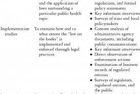 002 Research Paper Table1 Health Law Unusual Topics