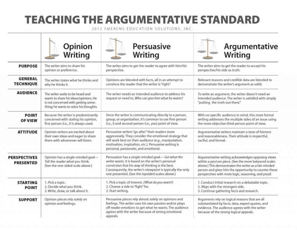 002 Teaching The Argumetative Standardo Research Paper Argumentative Vs Expository Awful Essays Large