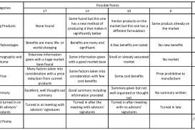 003 Apa Research Paper Grading Rubric Unusual For Using Style