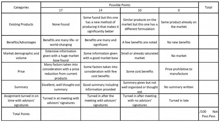 003 Apa Research Paper Grading Rubric Unusual Style For Using
