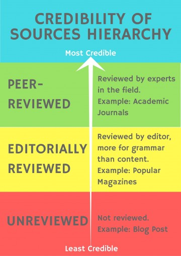 003 Final Credibility Of Sources Hierarchy Credible Websites For Researchs Best Research Papers 360