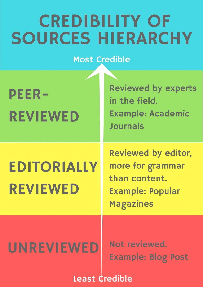 003 Final Credibility Of Sources Hierarchy Credible Websites For Researchs Best Research Papers