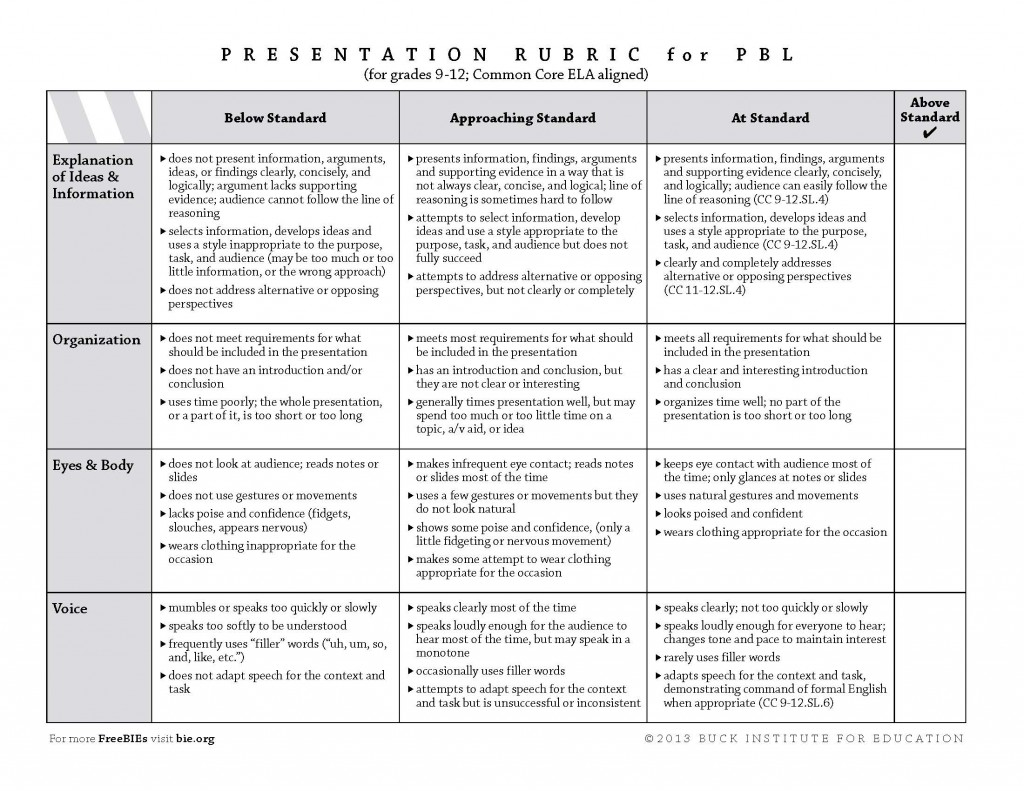 003 High School Research Paper Rubric Common Core 9 12 A Unique Large