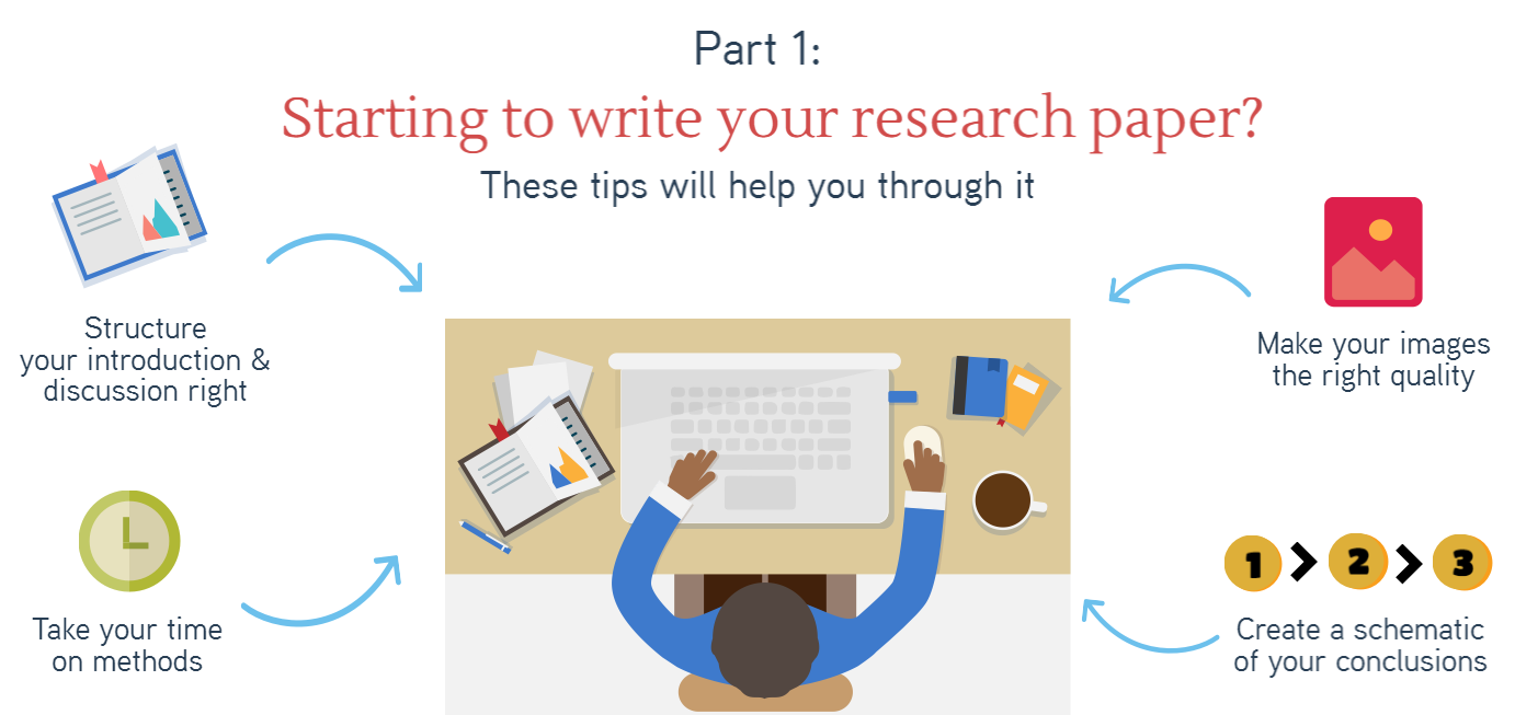 003 Starting To Write Block 1 Tips For Researchs Wondrous Research Papers Good Effective Writing Full