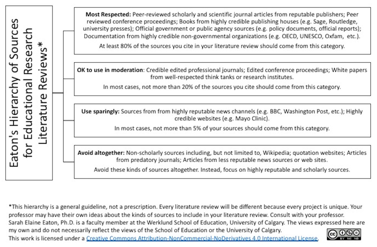 004 Hierarchy Of Sources For Educational Research 1w1200 Citing Science Phenomenal Paper Full