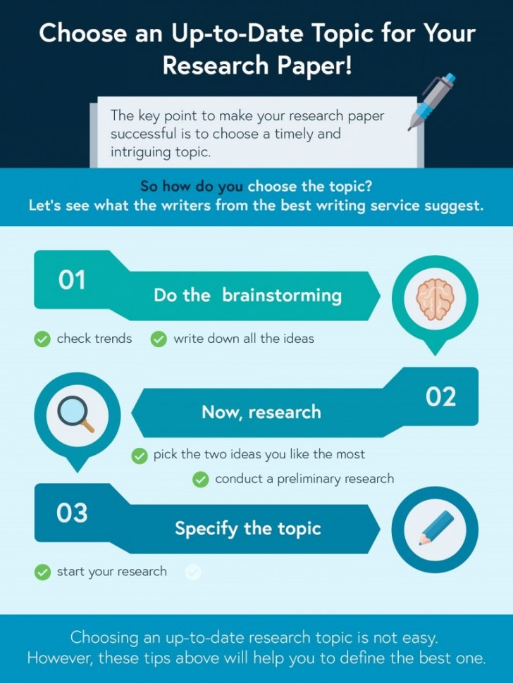 004 Infographic Research Paper Papers Writing Outstanding Service Services In Chennai Mumbai College Reviews 728