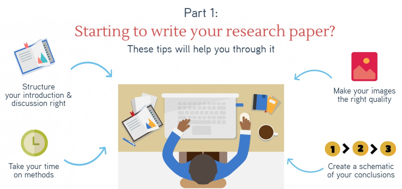 004 Research Paper Introduction Tips For Starting To Write Block 1 Dreaded Writing A Good 1400
