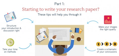 004 Research Paper Introduction Tips For Starting To Write Block 1 Dreaded Writing A Good 480