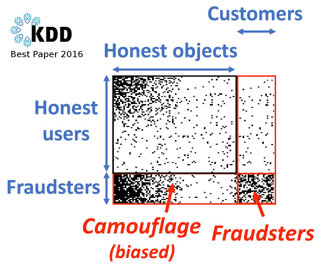 005 Camouflage Sigkdd2016 Research Paper Best Imposing Database Large