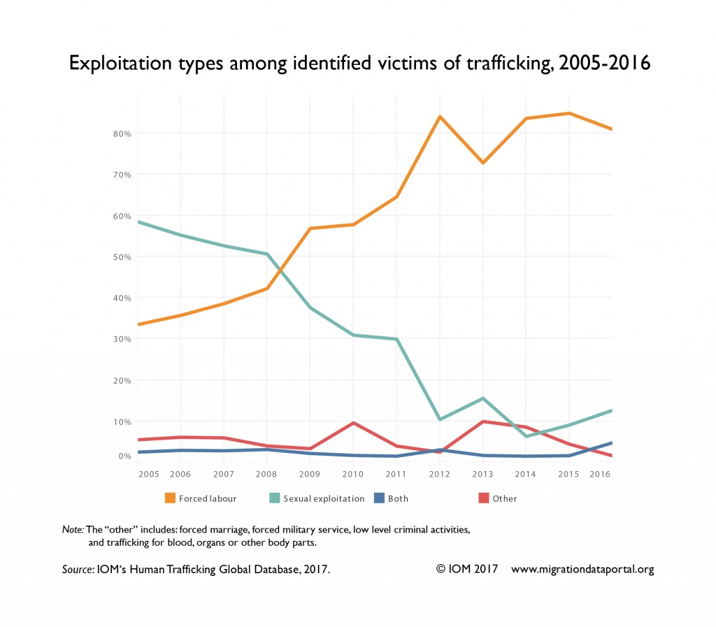 005 Exploitation20types 05 01 0 Research Paper Human Trafficking Remarkable Example Large