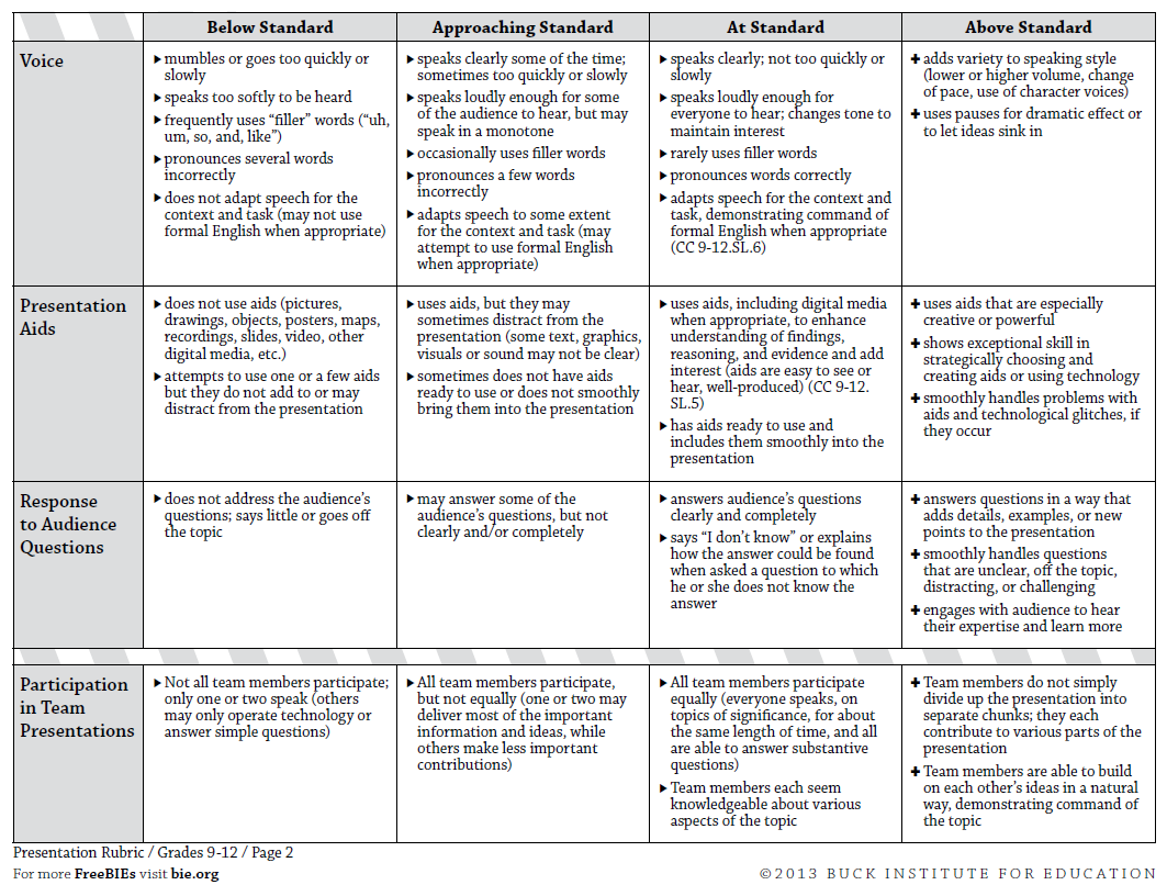 005 Research Paper Biology Dreaded Rubric High School Full