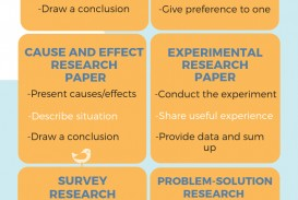 005 Types Of Research3ssl1 Paper Outstanding Research Papers Apa Formats Psychology