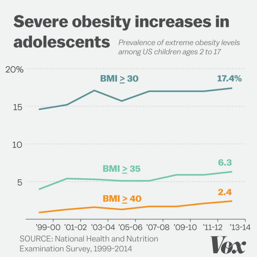 006 Childhood Obesity Sf Line Primary Research Article On Imposing 868