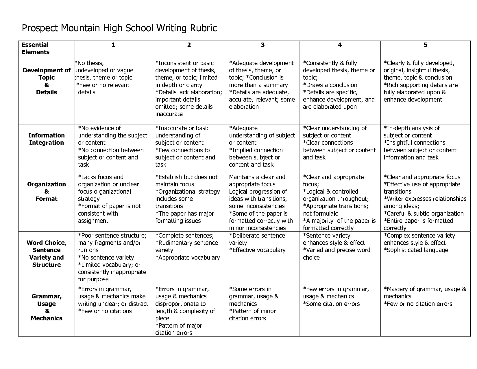 006 English Research Paper Rubric Marvelous 101 Full
