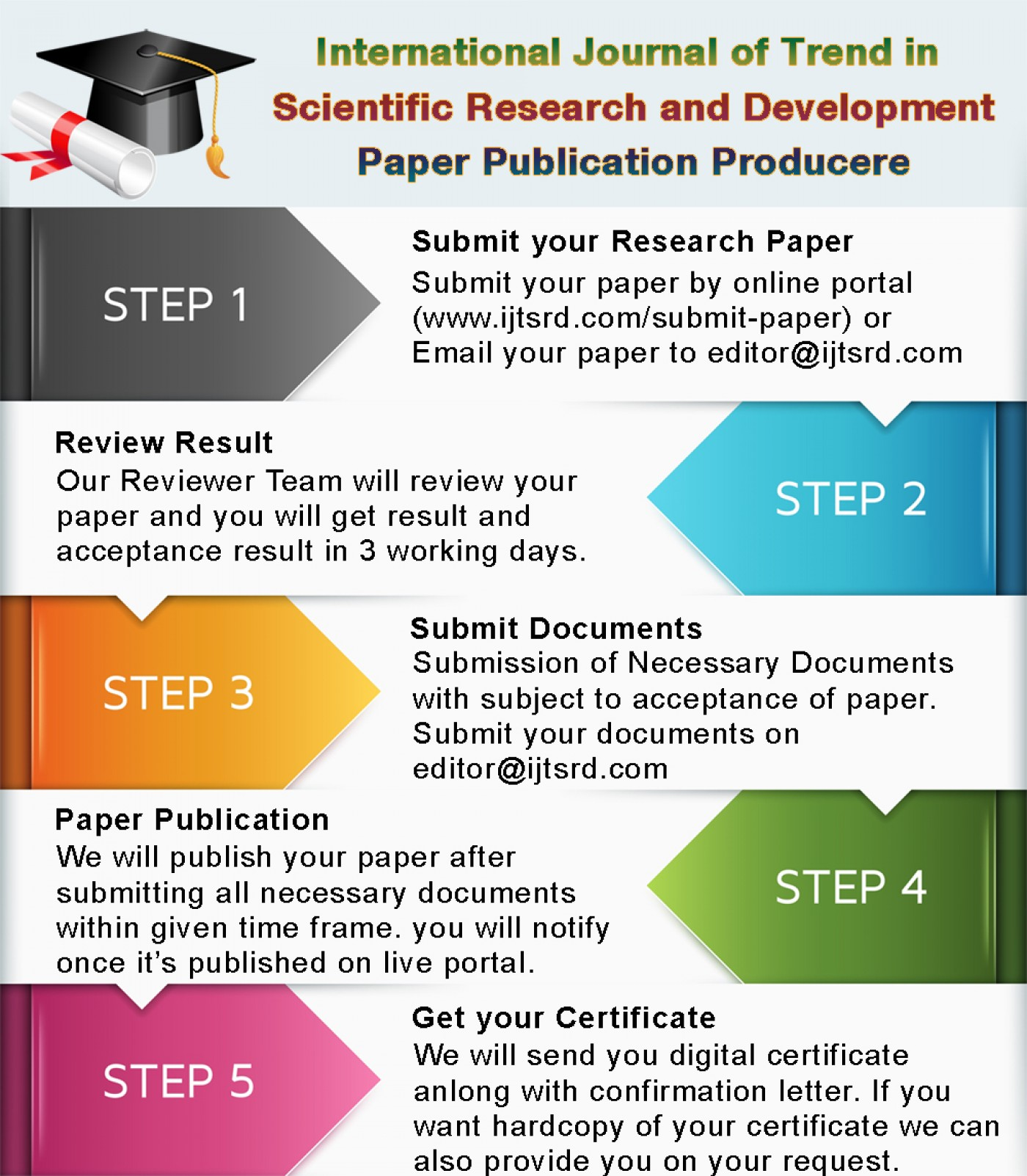 007 Best Journals To Publish Researchs Ijtsrd Producere Stunning Research Papers In Computer Science List Of 1400