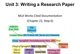 007 Research Paper Slide 1 How To Do Mla Works Cited Unusual For A Page