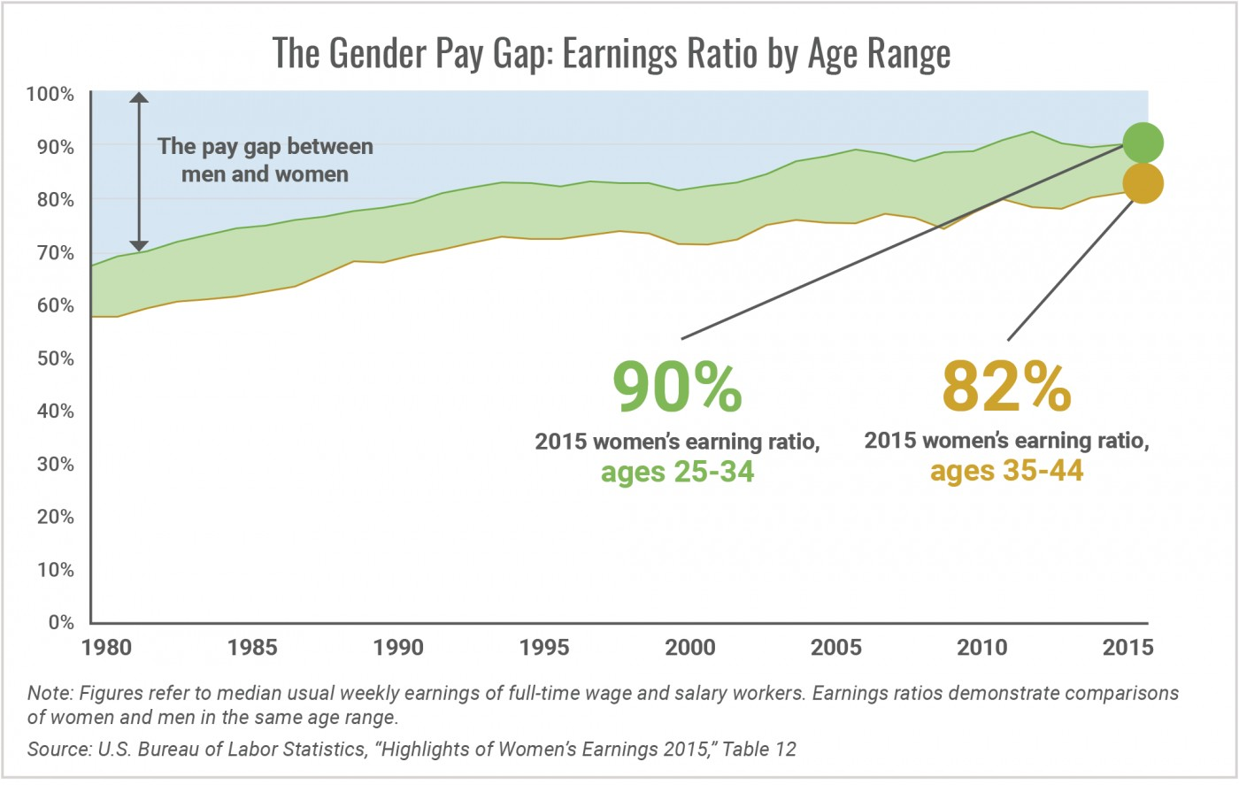 007 Research Paper The Gender Pay Earnings Ratio By Age Range1505304619 Top Gap Wage Outline In India 1400