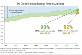 007 Research Paper The Gender Pay Earnings Ratio By Age Range1505304619 Top Gap In India Wage Outline