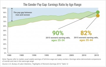007 Research Paper The Gender Pay Earnings Ratio By Age Range1505304619 Top Gap Wage Outline In India 360