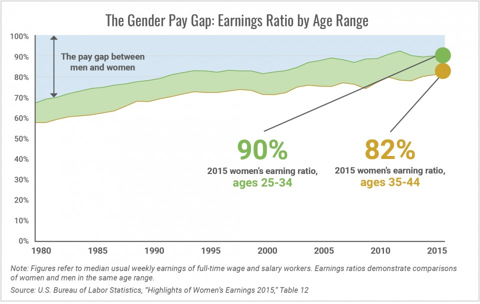 007 Research Paper The Gender Pay Earnings Ratio By Age Range1505304619 Top Gap Wage Outline In India 960