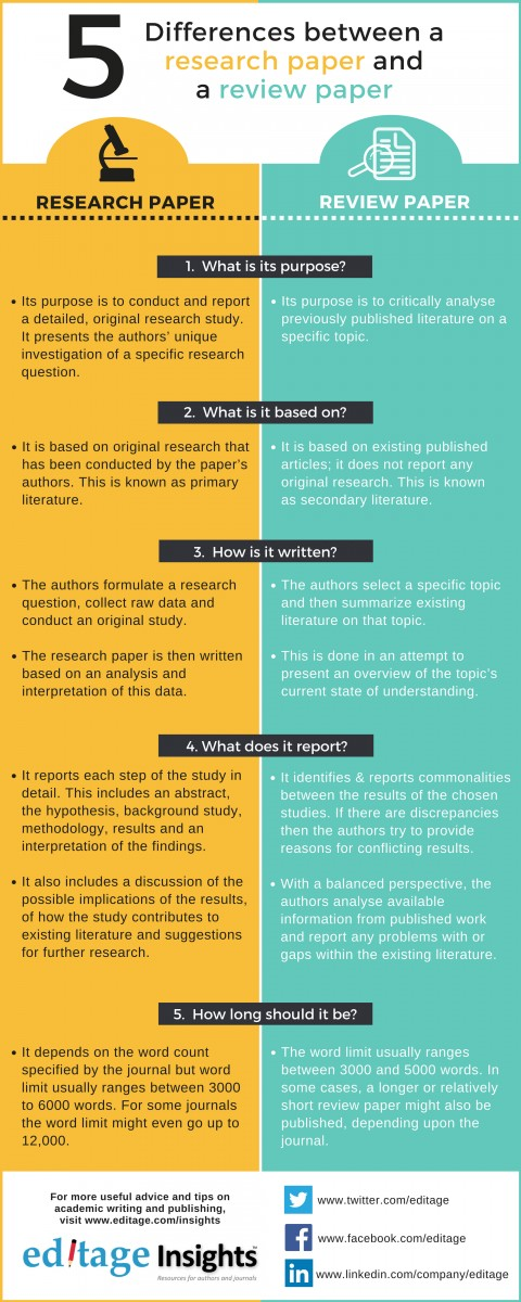 007 Tips For Writing Research Papers Paper 520differences20between20a20research20paper20and20a20review20paper 2 Unforgettable A Pdf In College 480