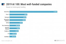 008 Ai100 Most Well Funded Artificial Intelligence Research Paper Archaicawful 2018 Pdf