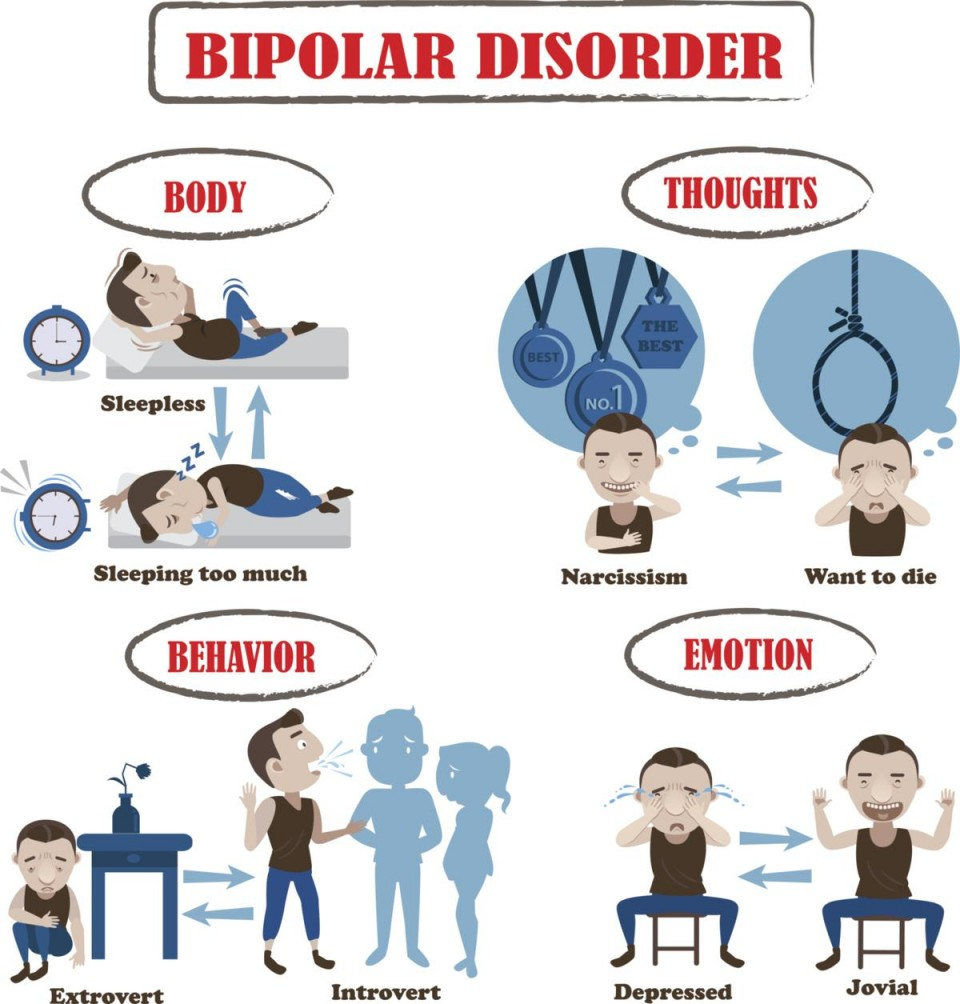 Research paper over bipolar disorder