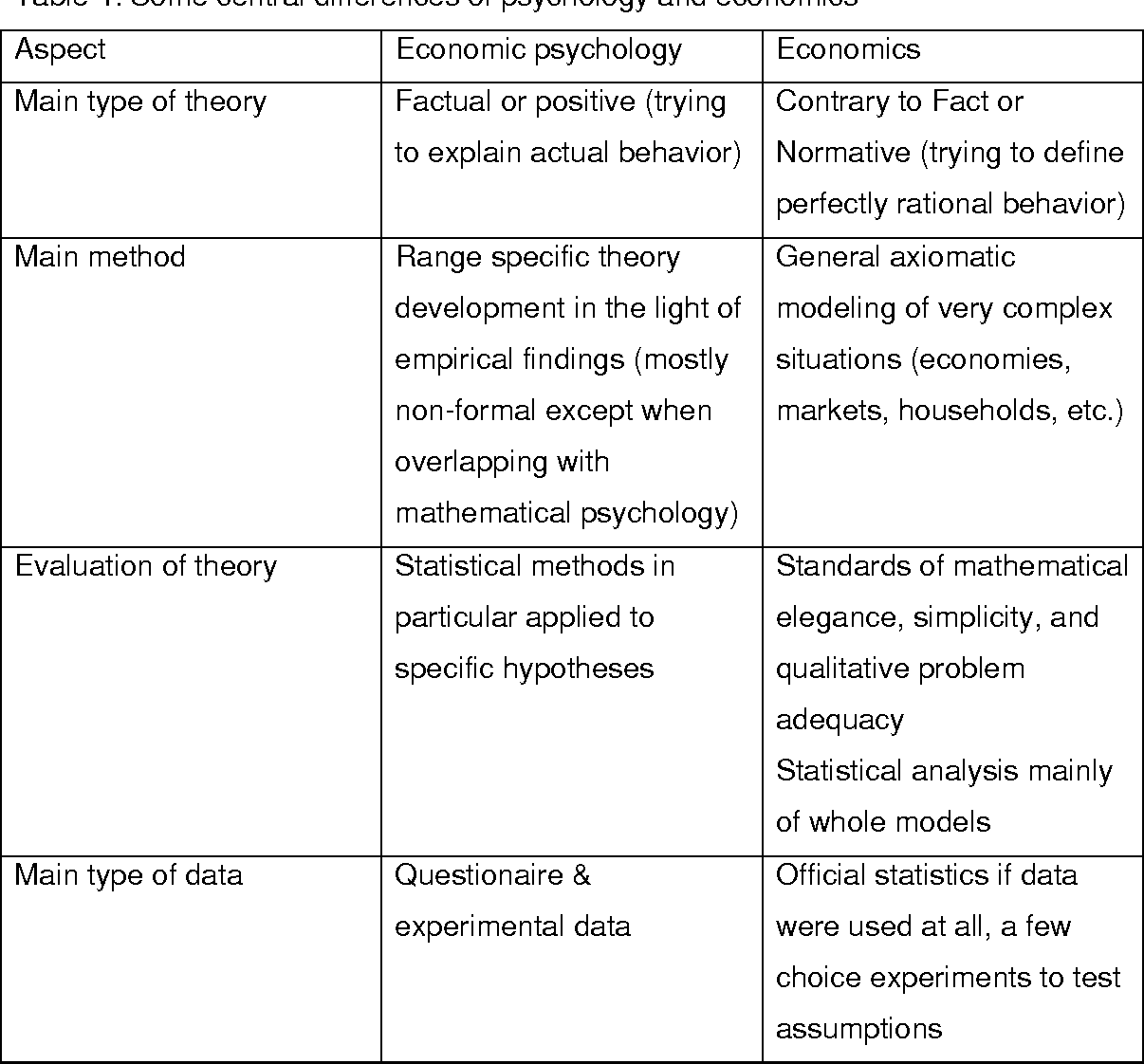 008 Research Paper Table4 Psychology Surprising Papers For Topic Examples Online Full