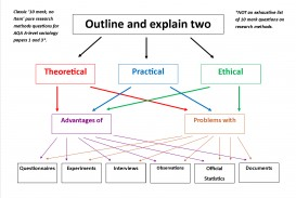 009 Aqa Sociology Research Methods Pasts Outline And Explain Mark Questions Fantastic Past Papers Gcse