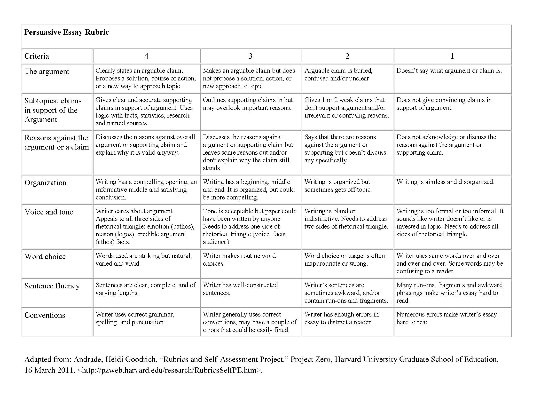 009 Art History Research Paper Rubric Handout Persuasive Unique Full