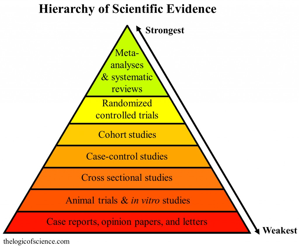 009 Hierarchy Of Evidence No Not1 Autism Research Paper Top Examples Large
