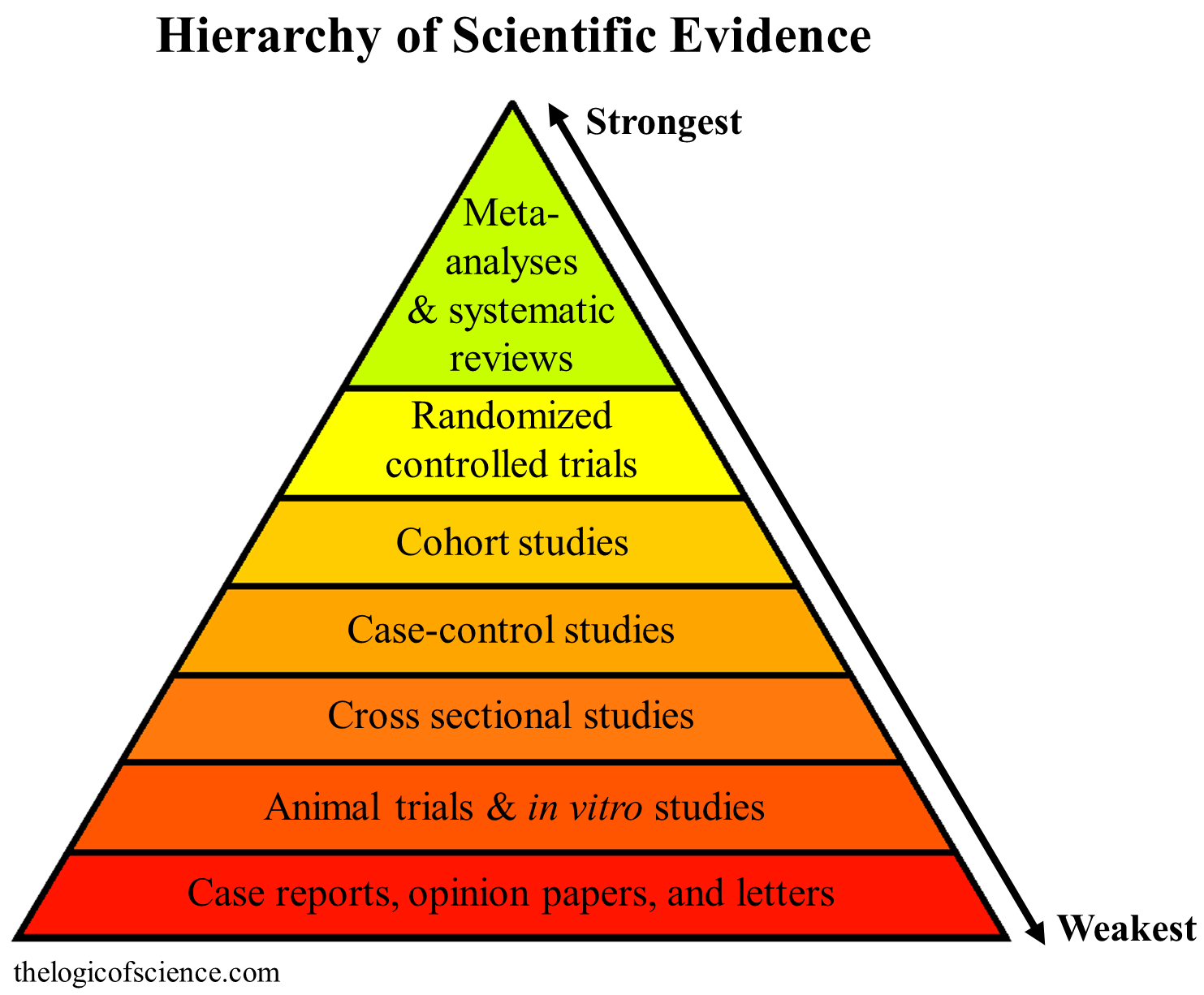009 Hierarchy Of Evidence No Not1 Autism Research Paper Top Examples Full