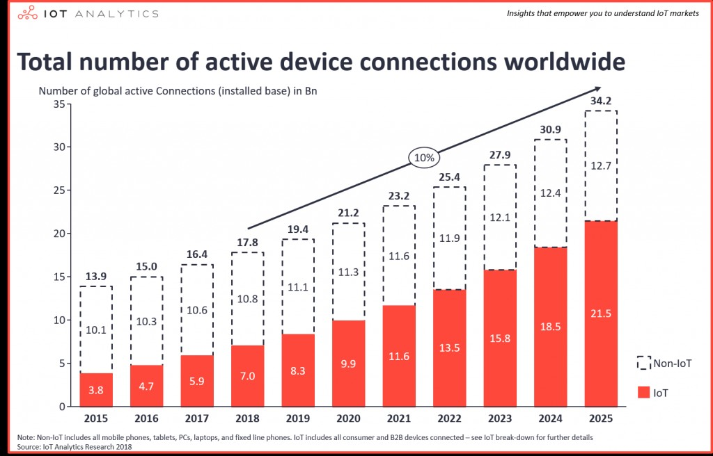 009 Number Of Global Device Connections Iot Devices Internet Things Research Paper Pdf Dreaded 2018 Large