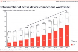 009 Number Of Global Device Connections Iot Devices Internet Things Research Paper Pdf Dreaded 2018
